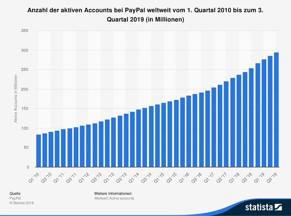 PayPal Nutzerzahlen