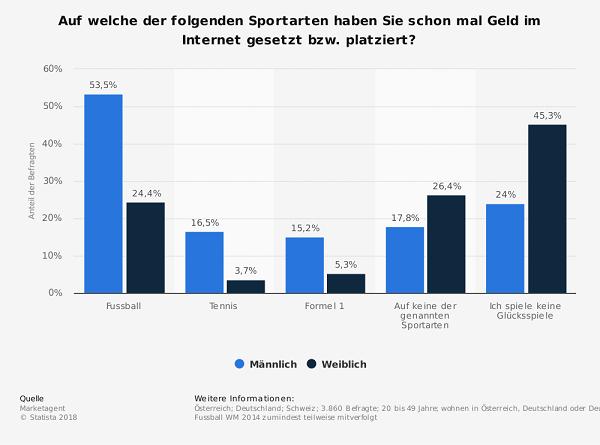 wettanbieter österreich gender vergleich