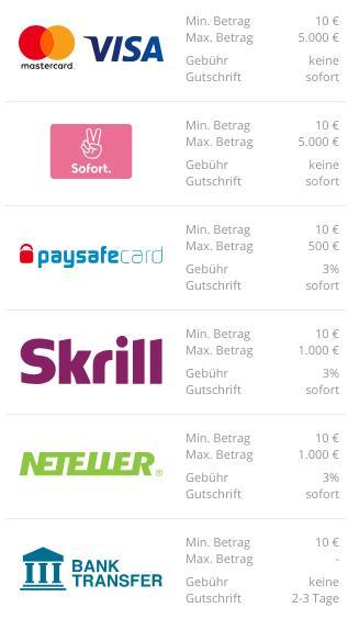 Neobet Einzahlung