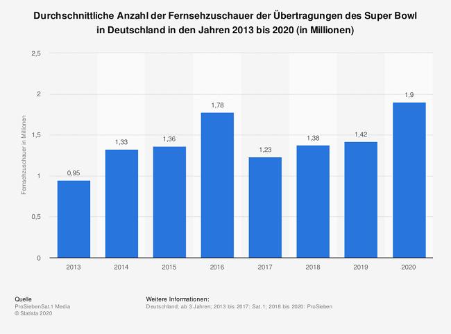 nfl wetten super bowl statistik