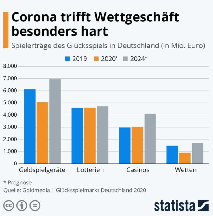 Corona verursacht Umsatzeinbuße im Wettgeschäft