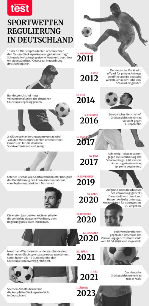 sportwetten deutschland geschichte